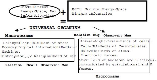 universal organism