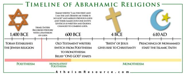 Abrahamic-Religions-Timeline1