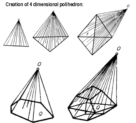 creation of 4dimensional polihedron