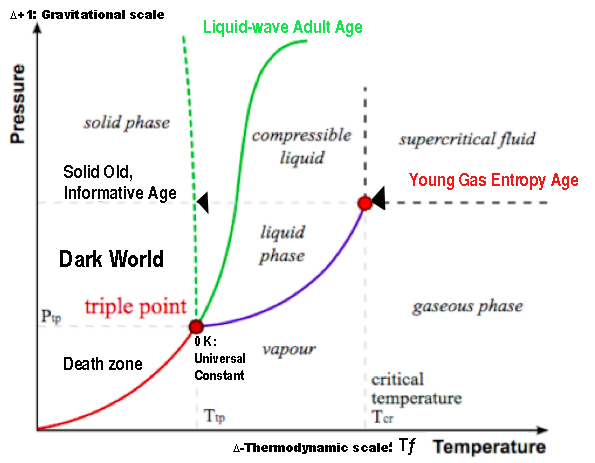 triple point matter life ages